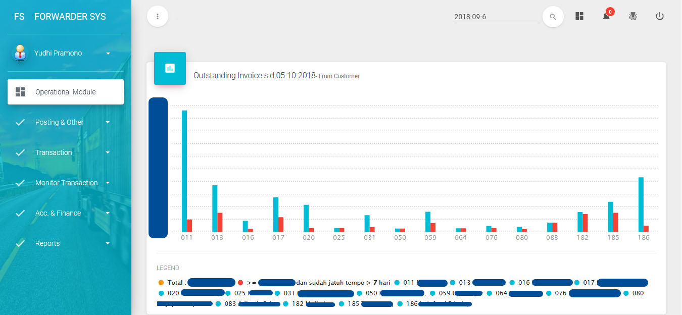 grafik outstanding invoice dari customer