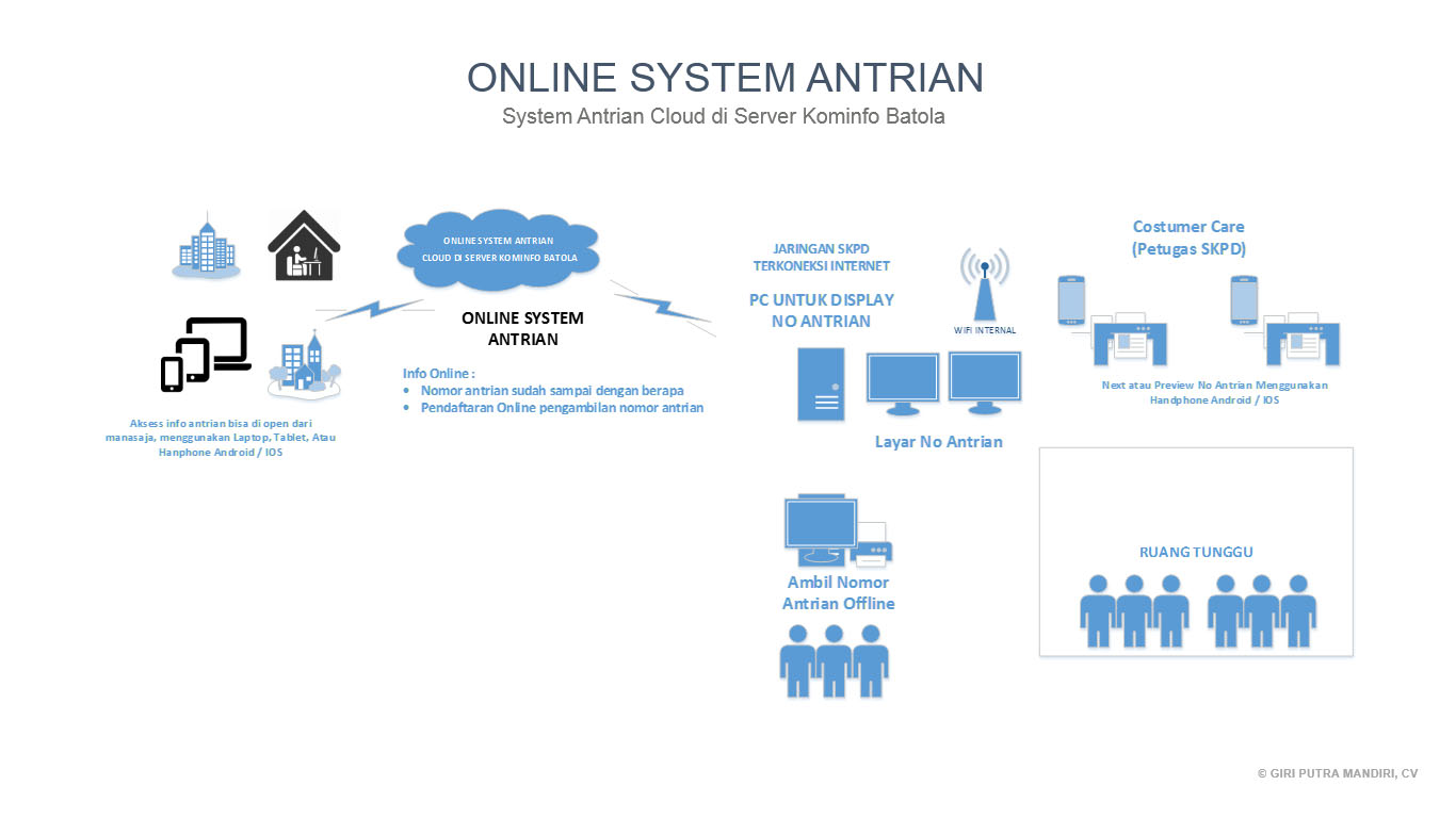 topology system antrian online