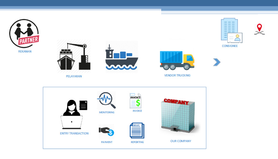 flow process trucking information system