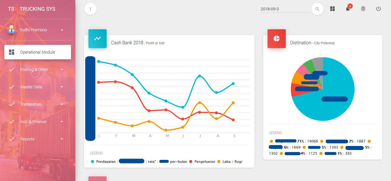 grafik cash bank laba rugi dan chart distination potensial