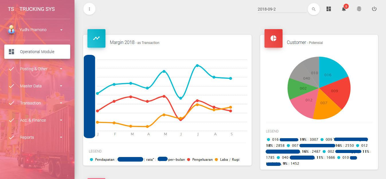 grafik margin dan chart customer potensial
